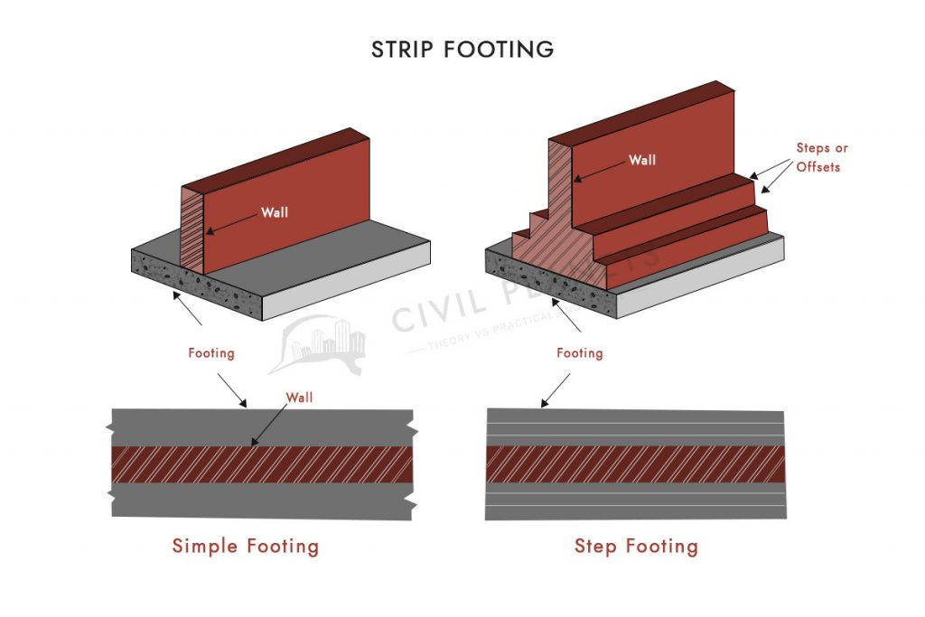 Strip Footing