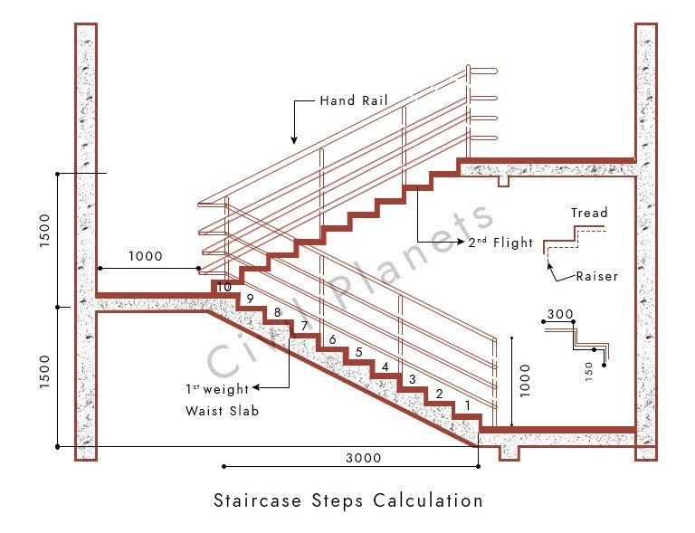 Stair Case Design Example e1588467506201