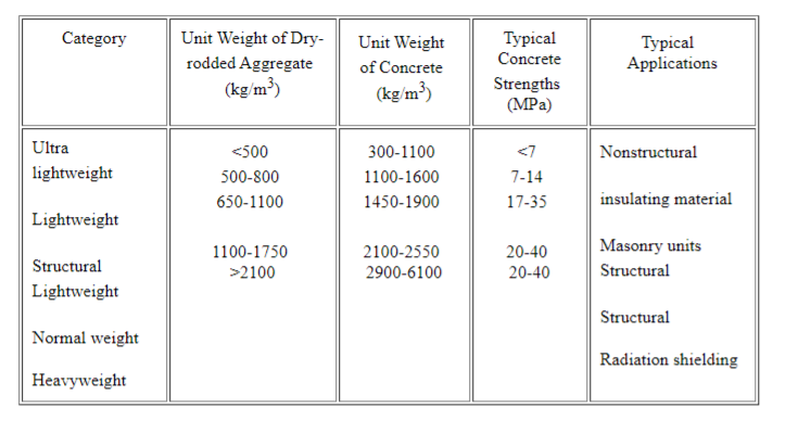 Coarse aggregate density difference table