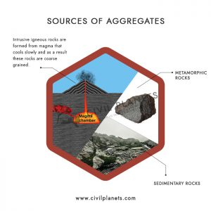 Sources of Aggregates