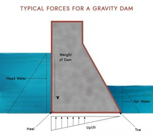 Typical Forces acting on a dam