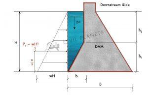 Vertical Water Pressure