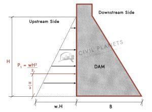 horizontal water pressure