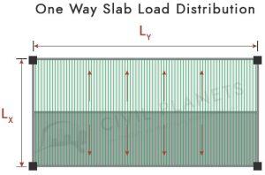 One way slab load distribution