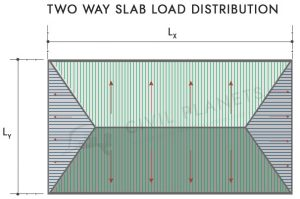 Two way slab load distribution