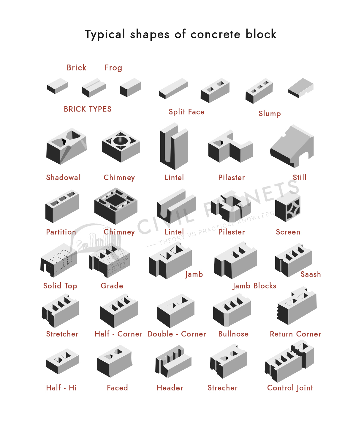 Typical-Shapes-of-Concrete-Blocks