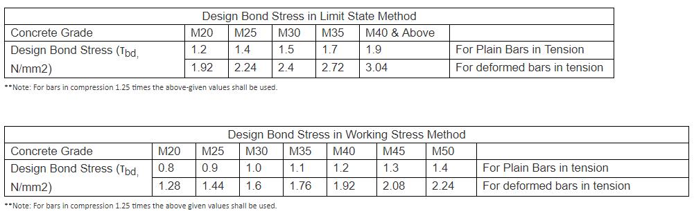 design bond stress value