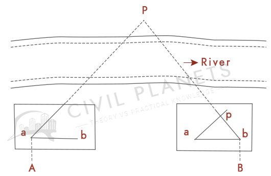 Method of intersection