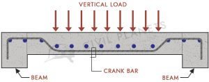 Typical Beam Loading