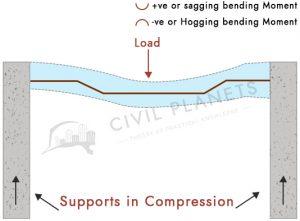 crank bar in typical beam reinforcement