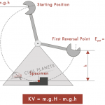 Charpy Impact Test Formula