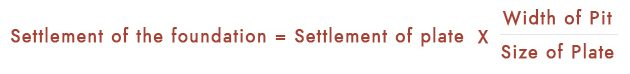 Foundation Settlement Calculation for Clayey Soil